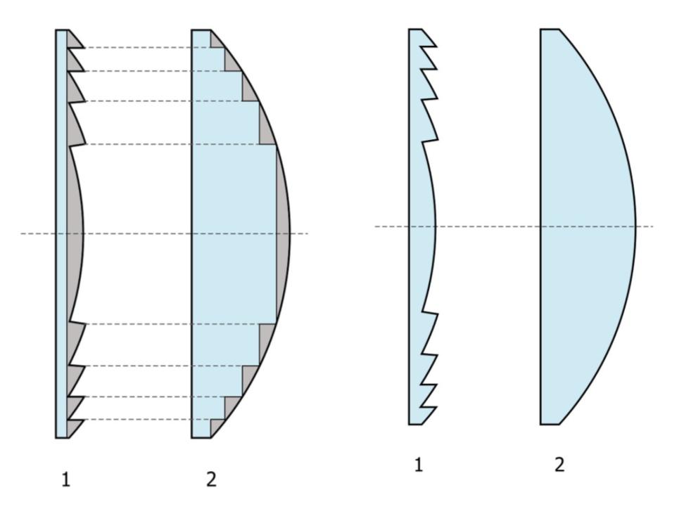 como funciona lente fresnel